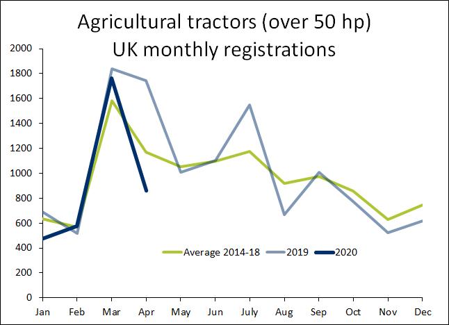 UK Tractor sales drop 50.6% in April