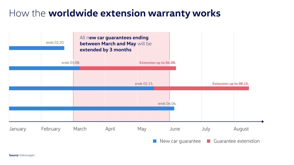 Volkswagen prolongs worldwide new vehicle and extended warranties by three months