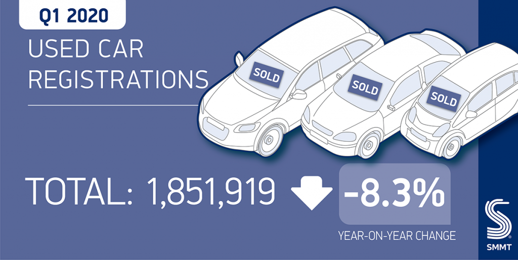 UK's used car market drops 30% in March